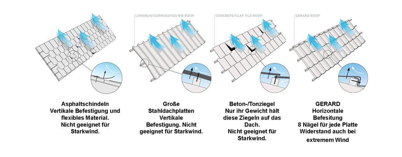 Einzigartiges horizontales Befestigungssystem von GERARD